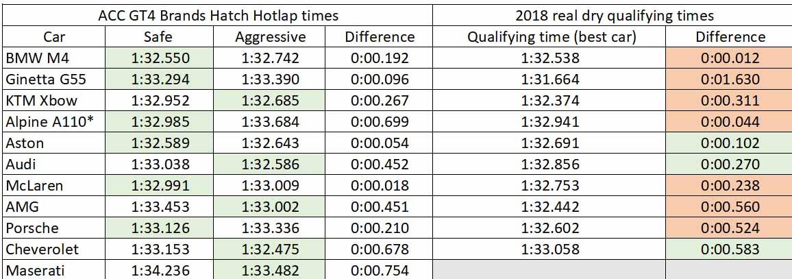 ACC Brands Hatch Hotlap comparison.jpg