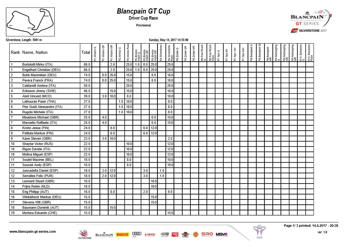 Blancpain GT Standings 1.png