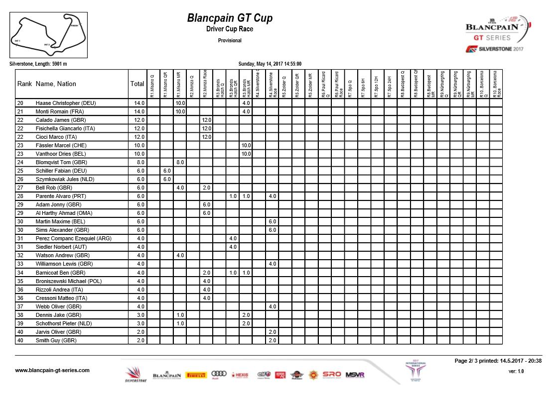 Blancpain GT Standings 2.png