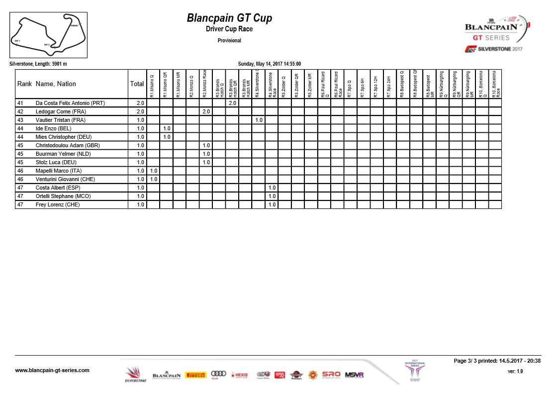 Blancpain GT Standings 3.png