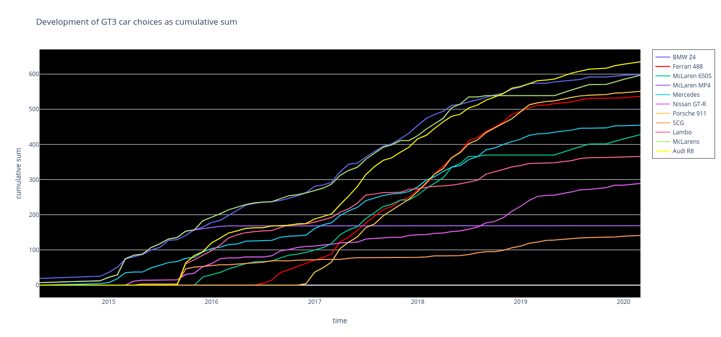 Development of GT3 car choices as cumulative sum.png
