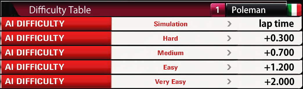 Difficulty Table.png