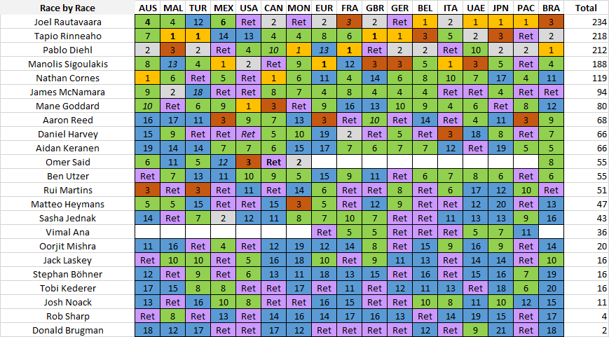 Drivers Race by Race.png