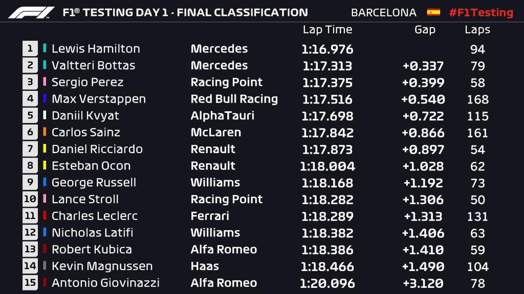 F1 Test Day 1 Times.jpg
