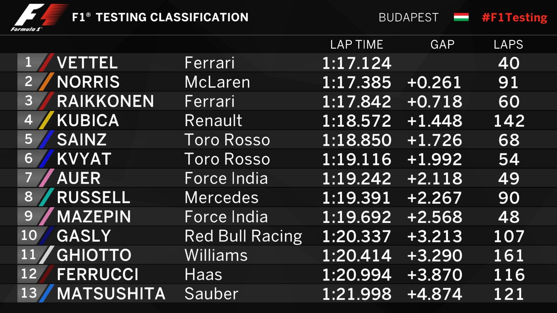 F1 Testing Day 2 - Times.jpg