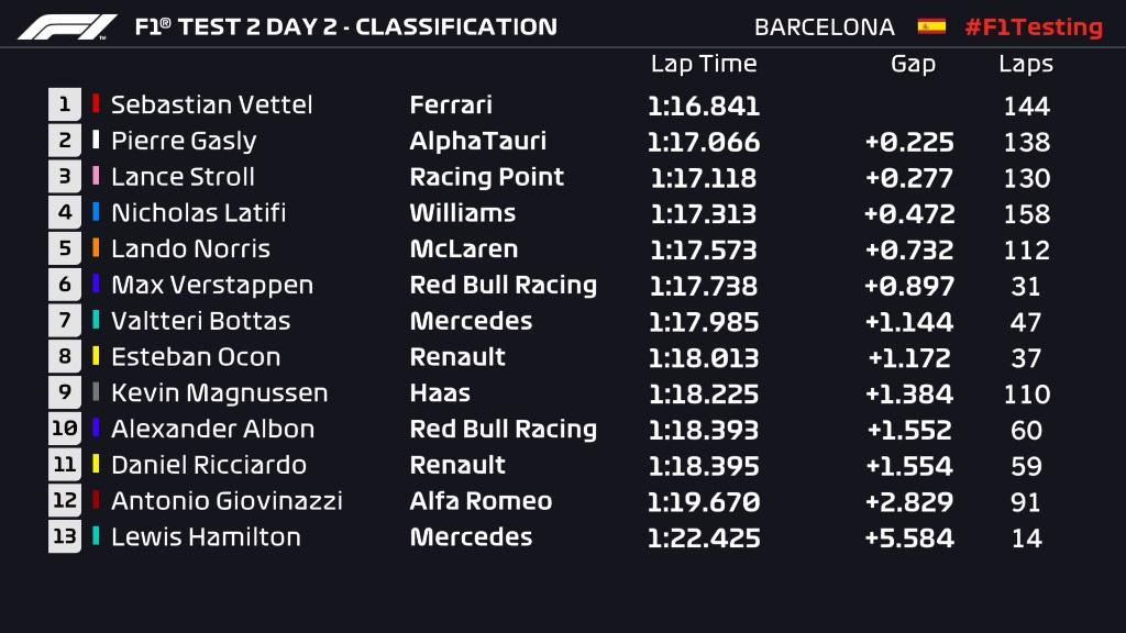 F1 Testing Day 5 Times.jpg