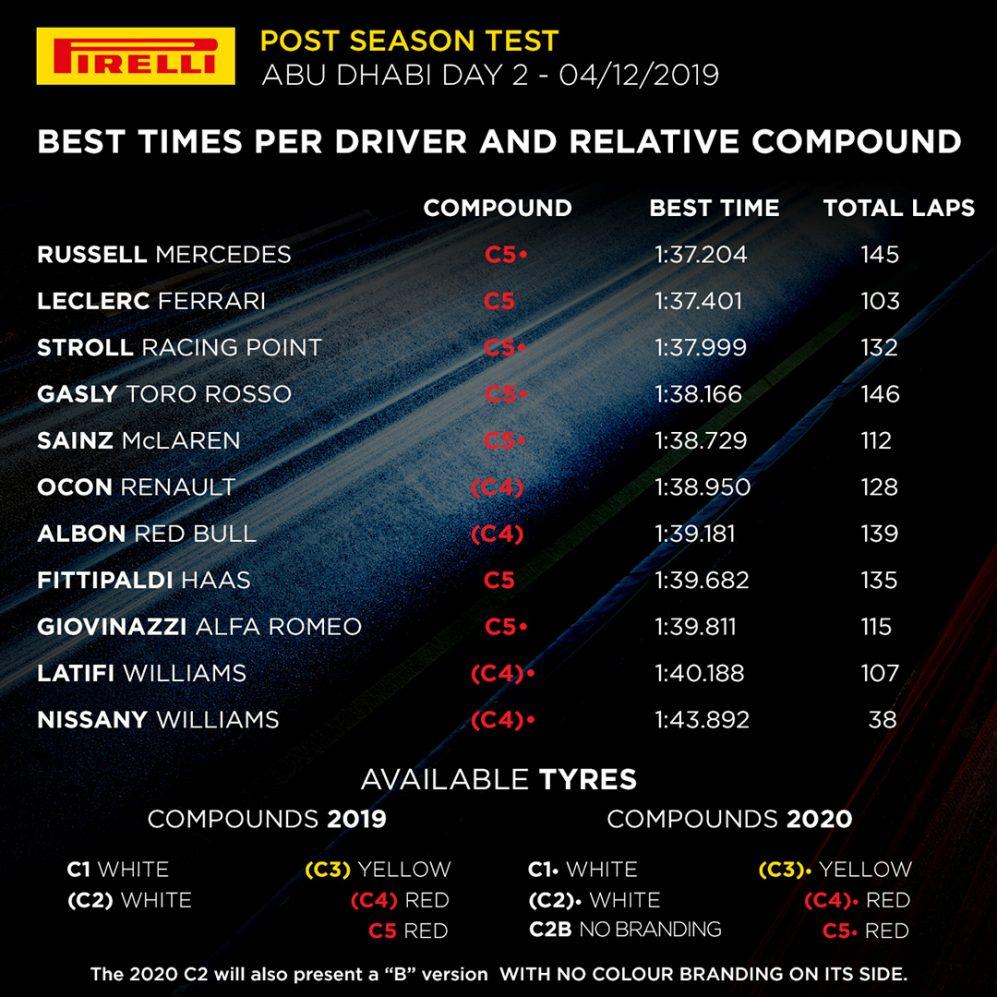 F1 Testing Times - Day 2.jpg