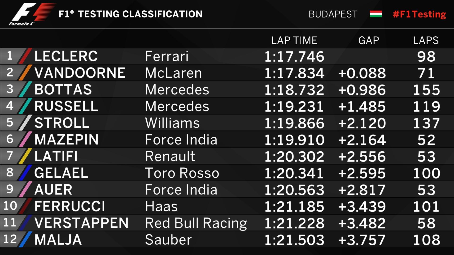 F1 testing times - Tuesday.jpg