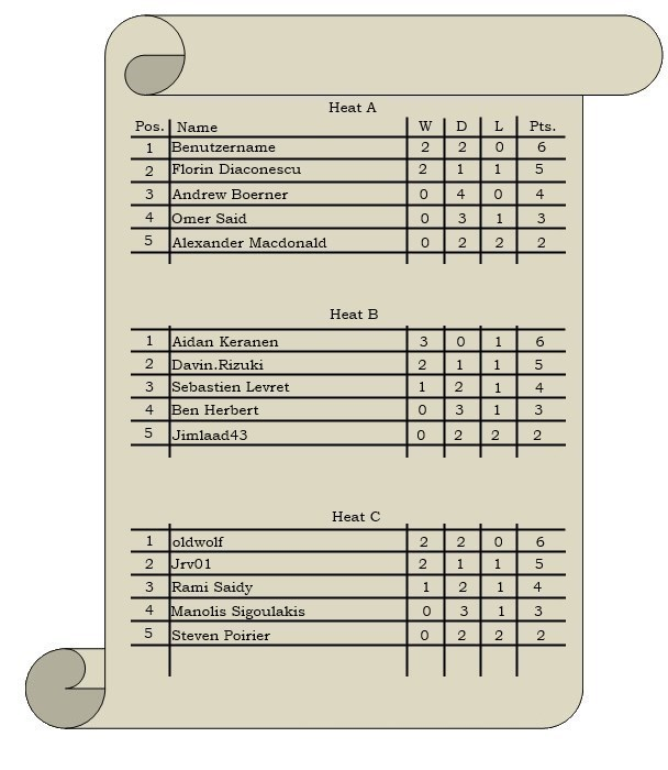 Group table AFTER 5TH ROUND FINAL.jpg