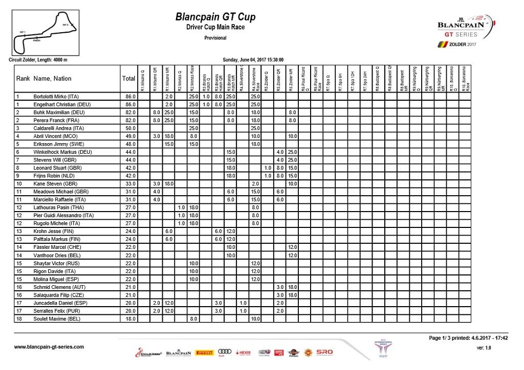 GT Cup Standings.jpg