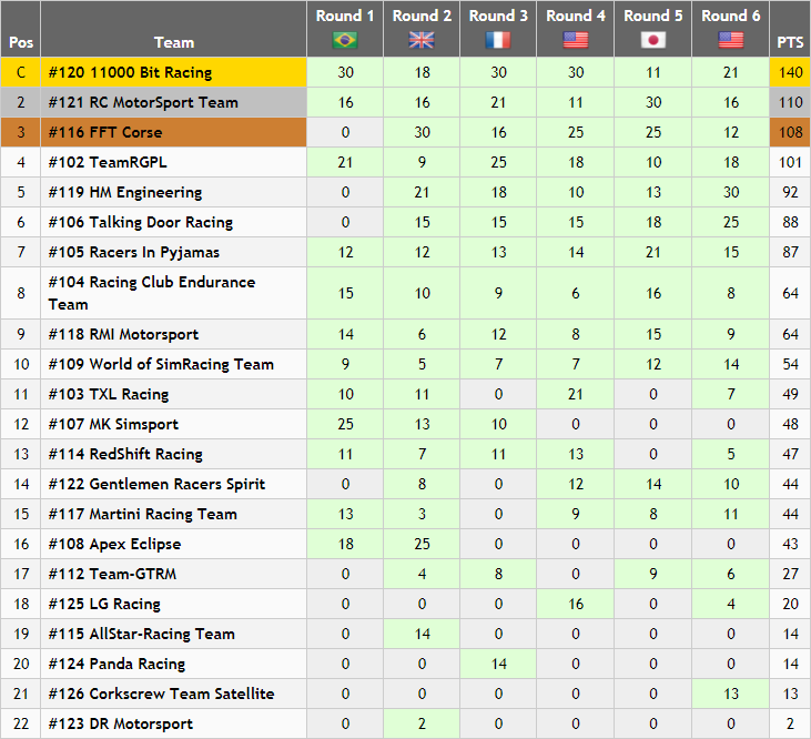 GT Standings (Round 6).PNG