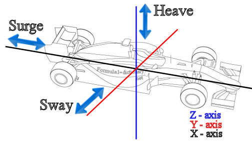 motion_surge_sway_heave.jpg