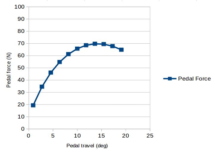 Pedal_force_diagram.png