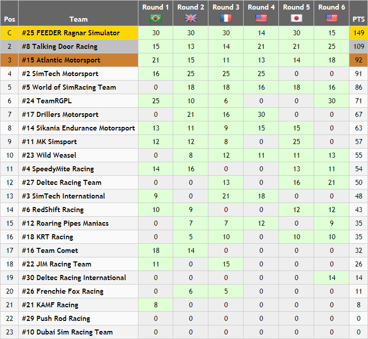 Prototype Standings (Round 6).PNG