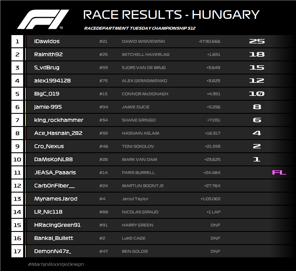 R12 RESULTS.png