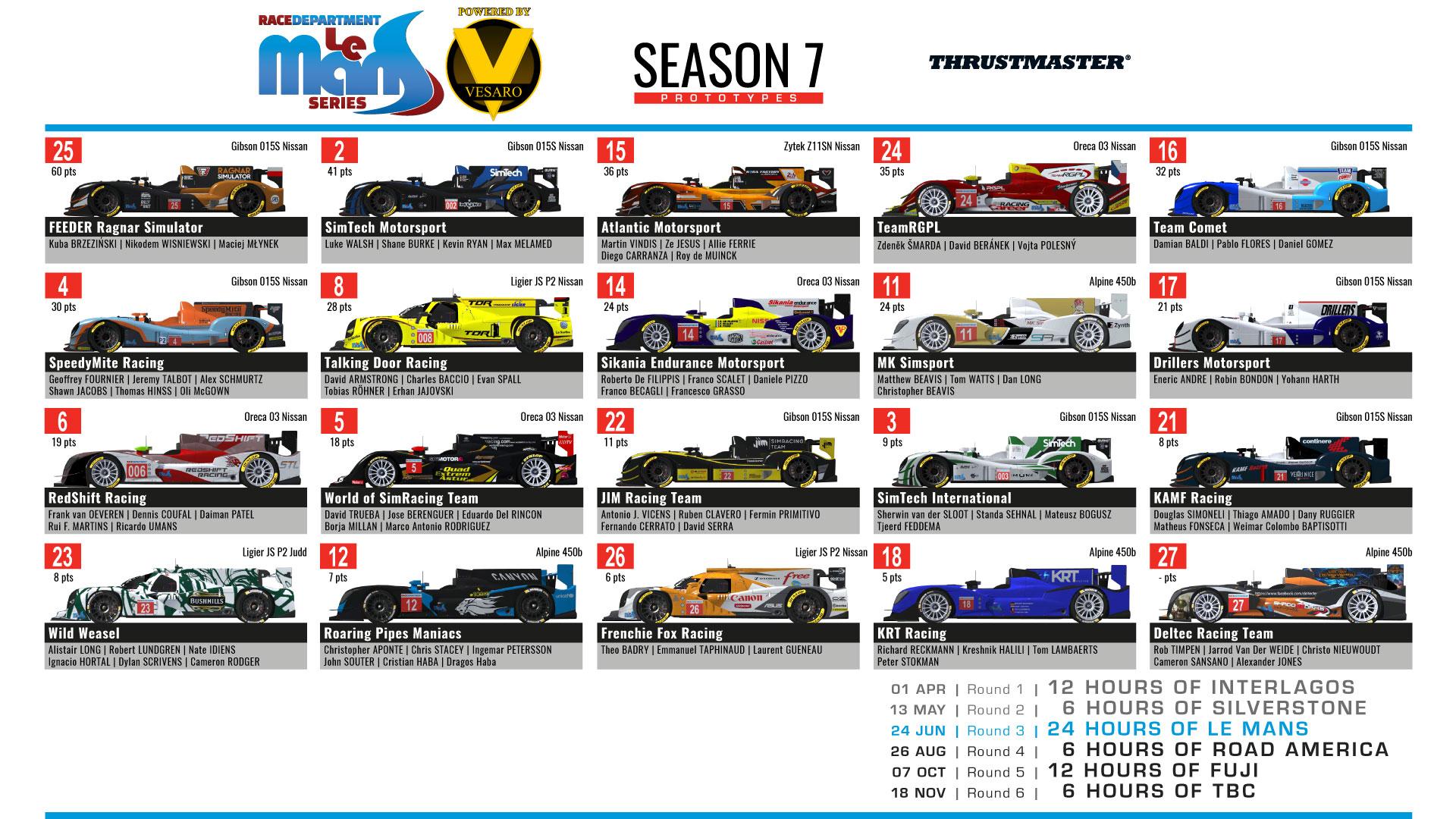 RDLMS by Vesaro Le Mans Spotter Guide - Prototype.jpg