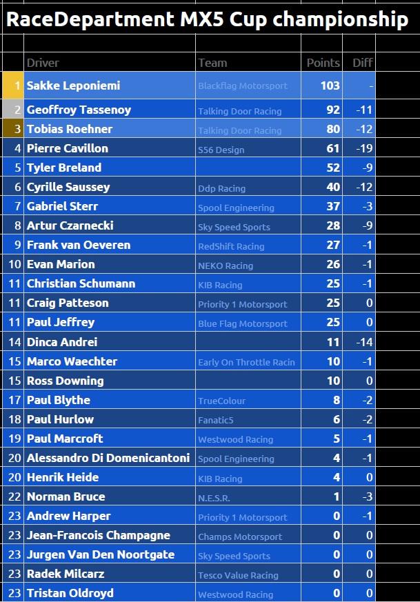 Ro5 Standings.jpg