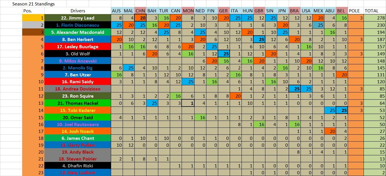 S21 Championship Table Drivers.jpg