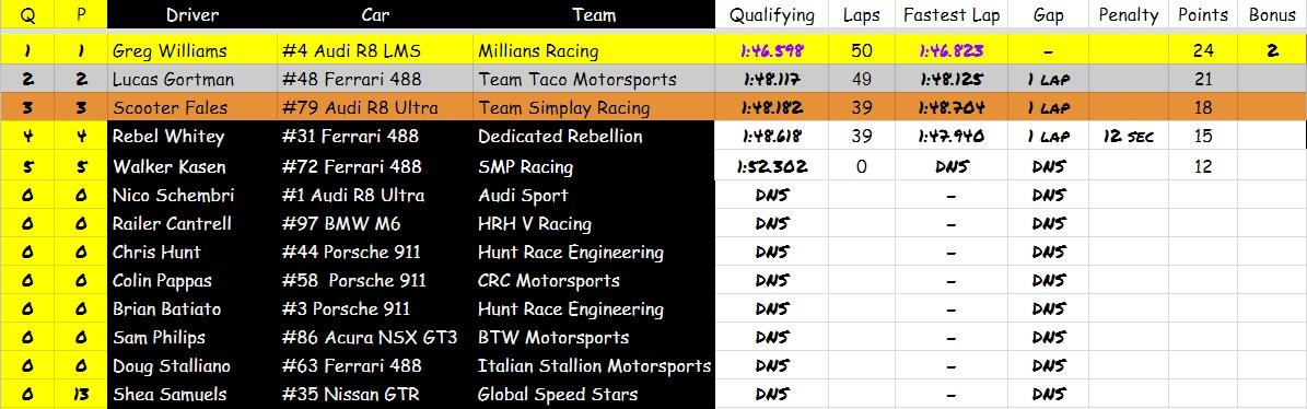 S3 R4 Results AM.jpg
