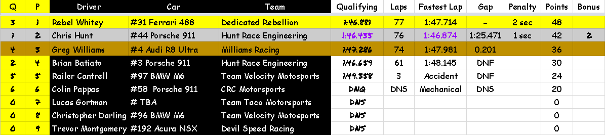 S3R1 AM Results.png
