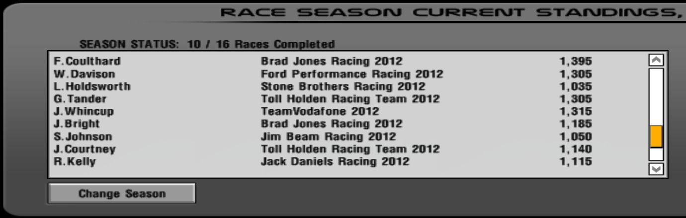 Season points error.jpg