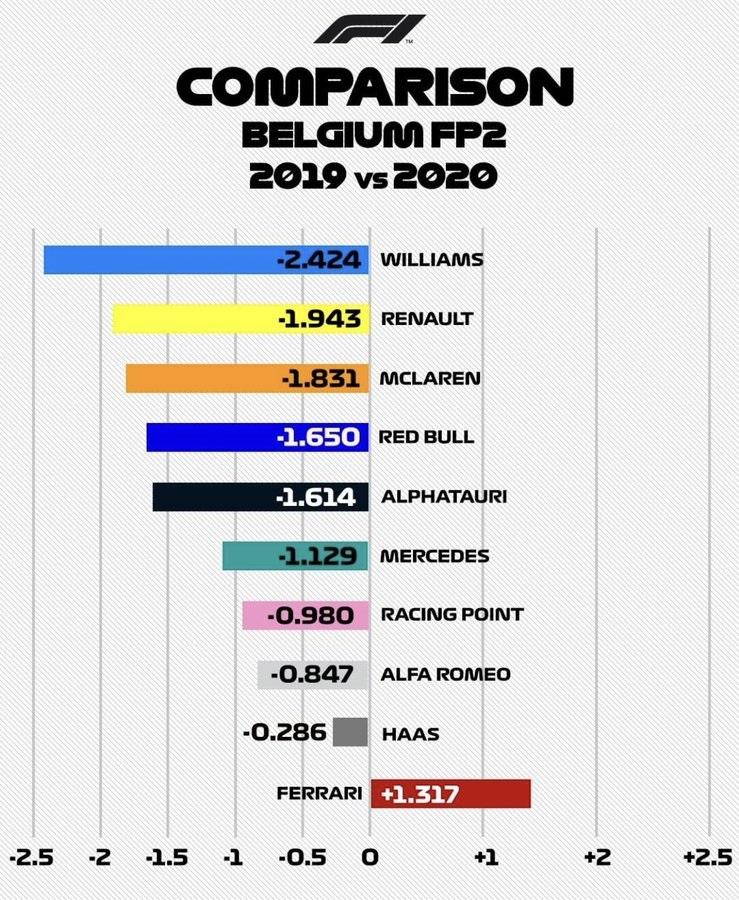 Spa FP2 comparison.jpeg