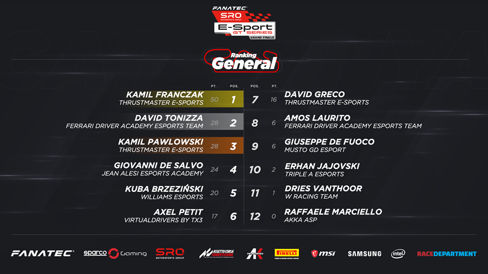 SRO E-Sport GT Series Final Results.png