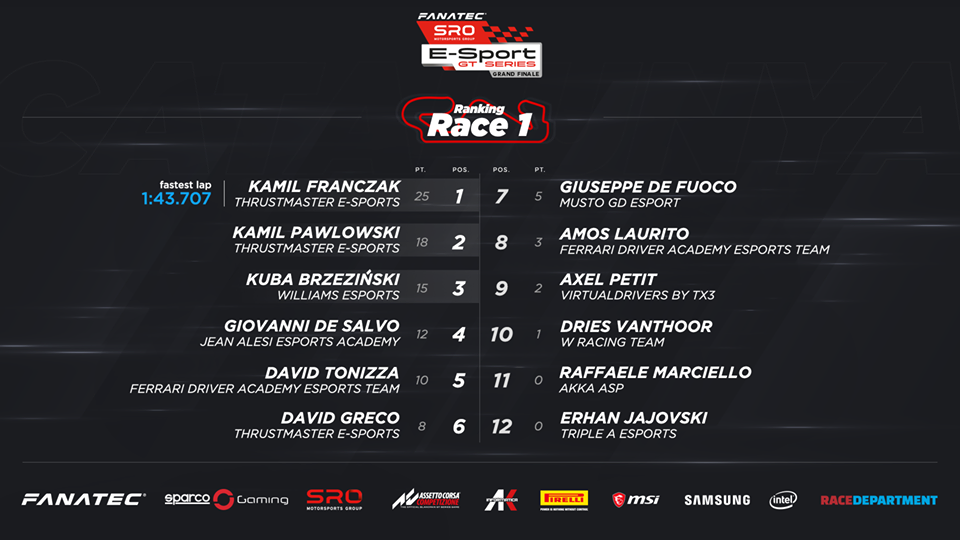 SRO E-Sport GT Series Race 1 Result.png