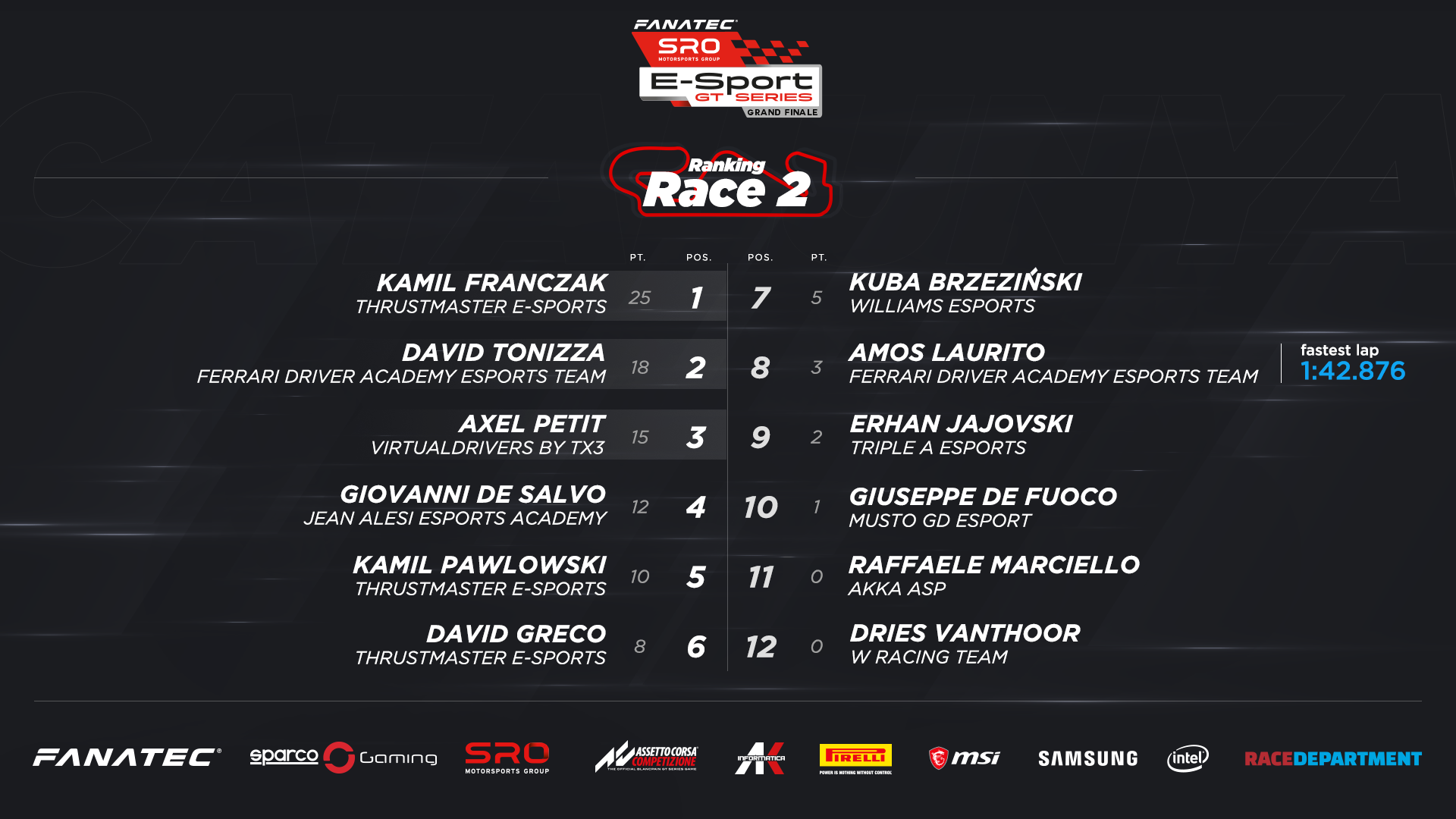 SRO E-Sport GT Series Race 2 Result.png