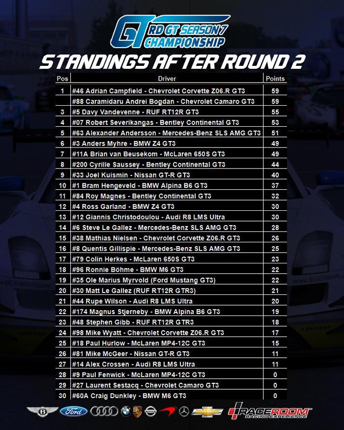Standings after R2.jpg