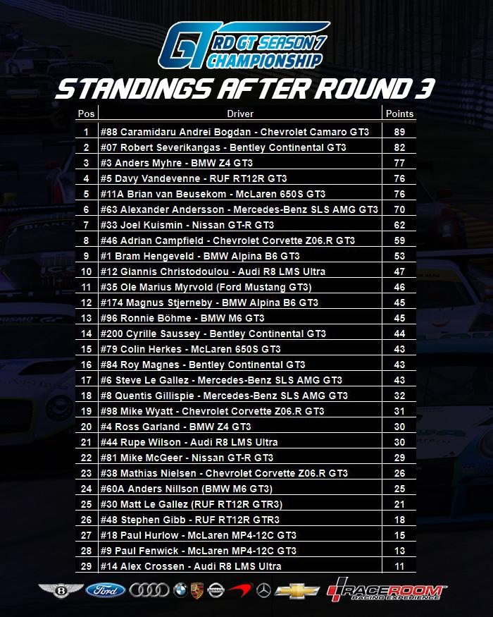 Standings after R3.jpg