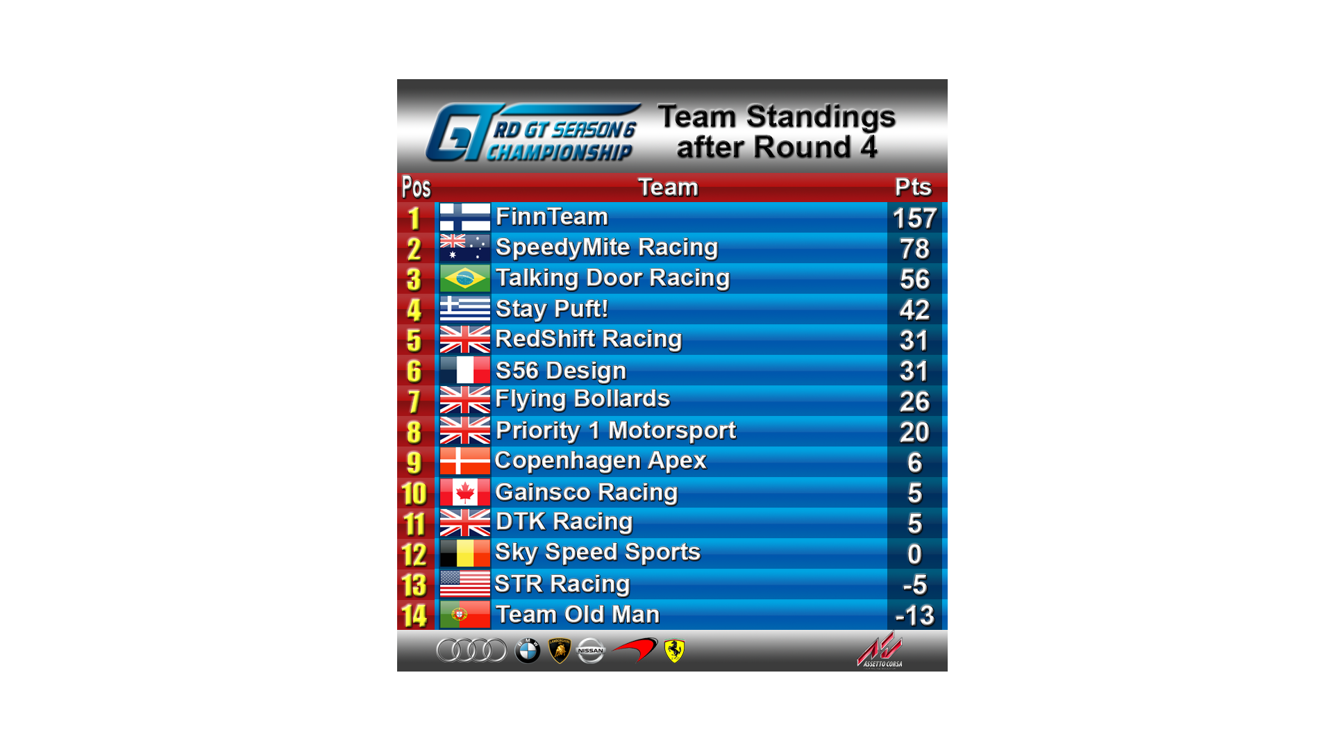 Standings after R4.png