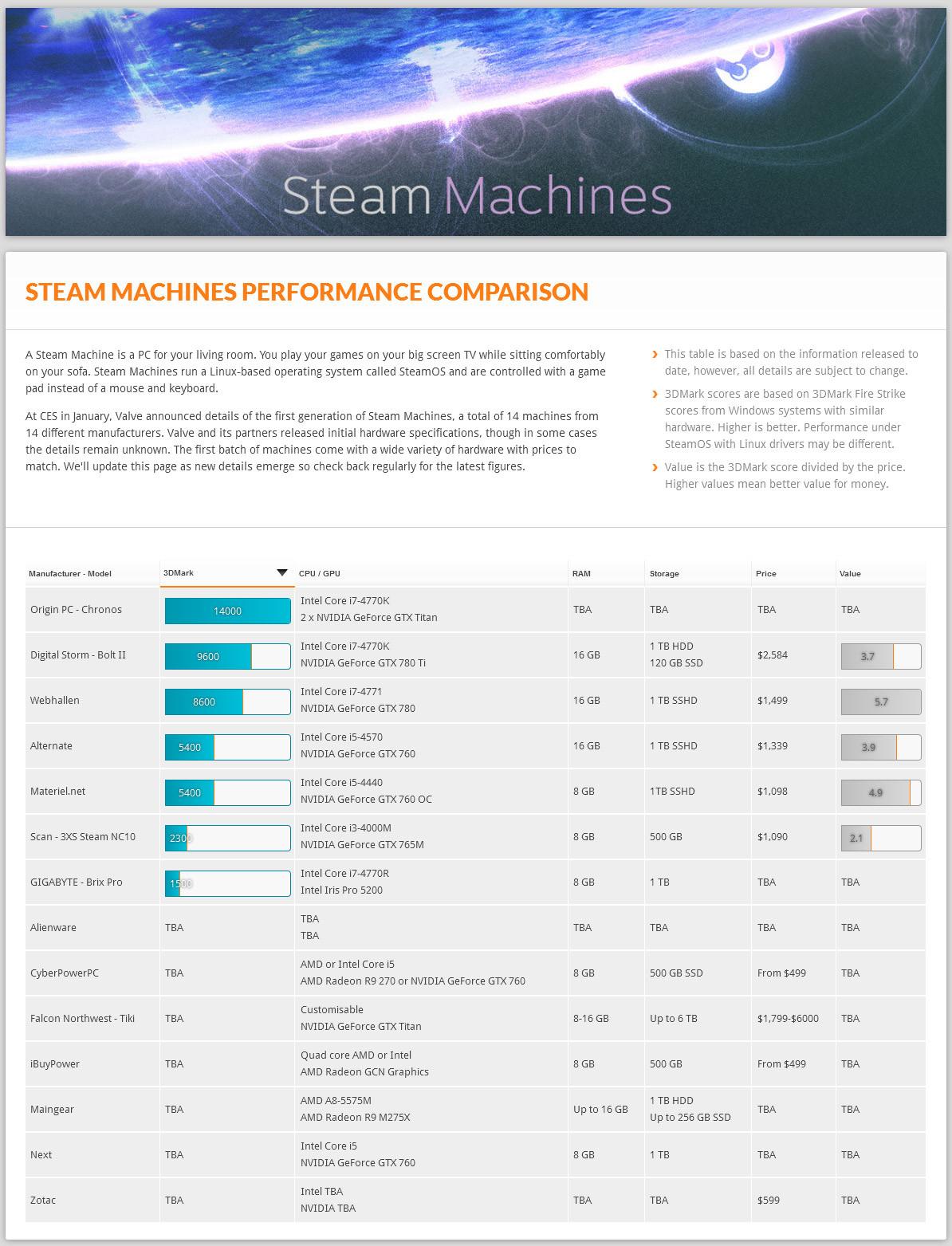 Steam-Machine-Futuremark-rate.jpg