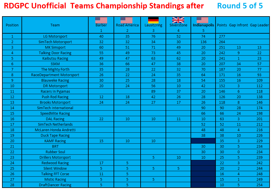 unofficial round 5 teams.png